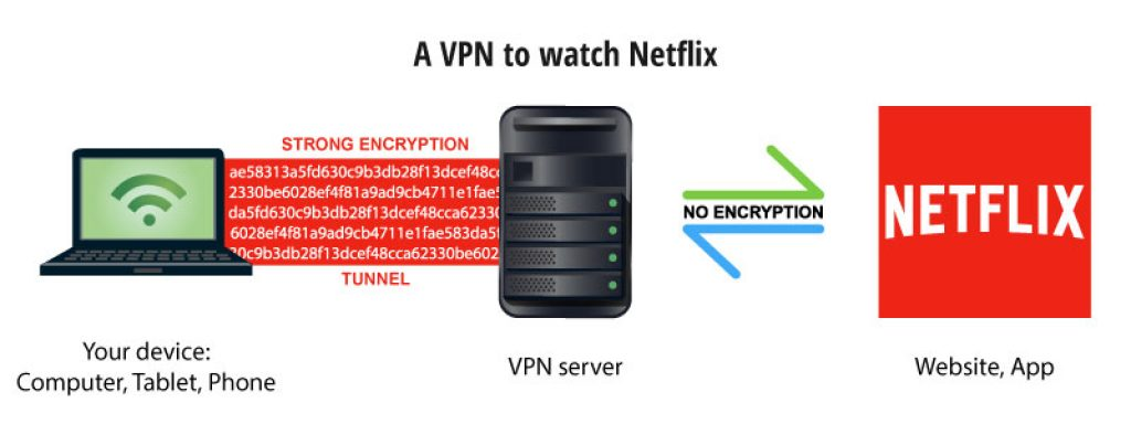 use netflix with vpn